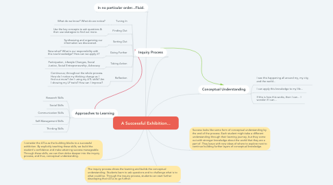 Mind Map: A Successful Exhibition...