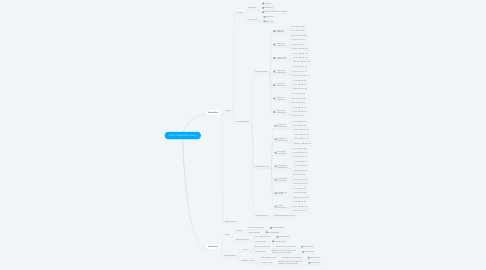 Mind Map: Short (Totaal EXIT> Entry)