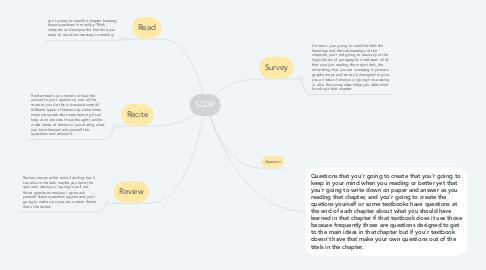 Mind Map: SQ3R