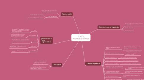 Mind Map: TEXTOS ARGUMENTATIVOS