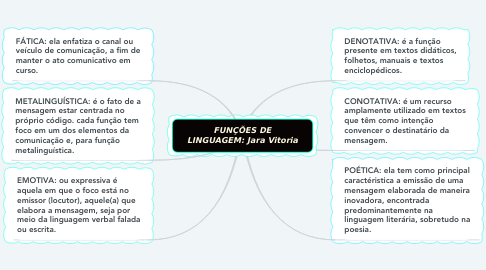 Mind Map: FUNÇÕES DE LINGUAGEM: Jara Vitoria