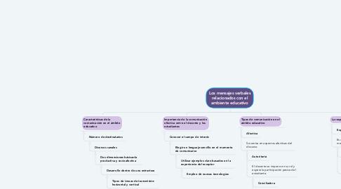 Mind Map: Los mensajes verbales relacionados con el ambiente educativo