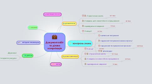 Mind Map: Документообіг та ділова комунікація