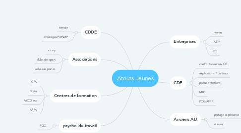 Mind Map: Atouts Jeunes