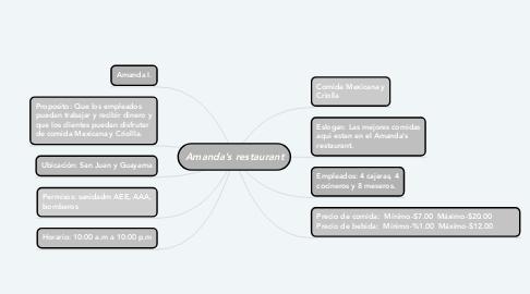 Mind Map: Amanda's restaurant