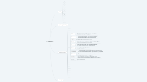 Mind Map: 0.1 - Glossaire