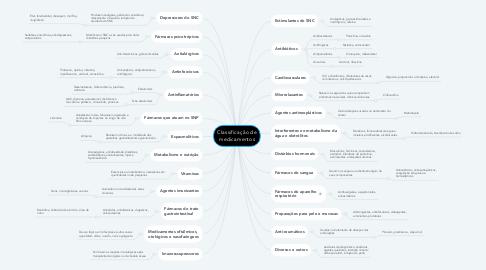 Mind Map: Classificação de medicamentos