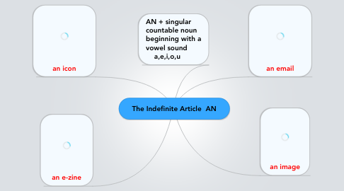 Mind Map: The Indefinite Article  AN