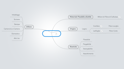 Mind Map: La Carta