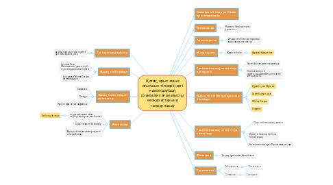 Mind Map: Қазақ, орыс және ағылшын тілінде екпін түрлері , түсуі