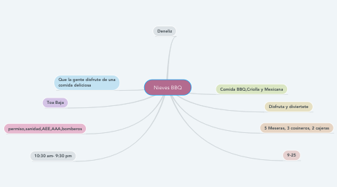 Mind Map: Nieves BBQ