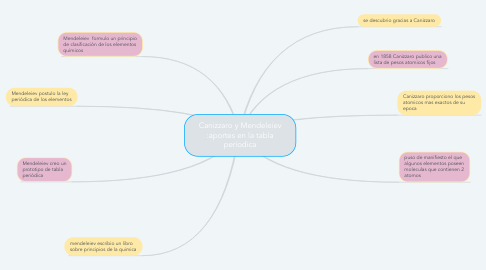Mind Map: Canizzaro y Mendeleiev :aportes en la tabla periodica