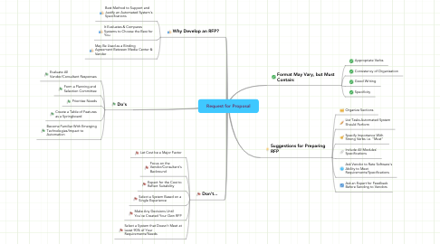 Mind Map: Request for Proposal