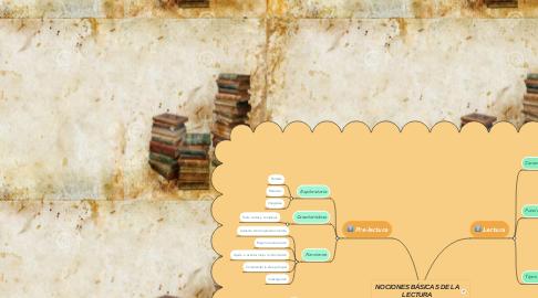 Mind Map: NOCIONES BÁSICAS DE LA LECTURA