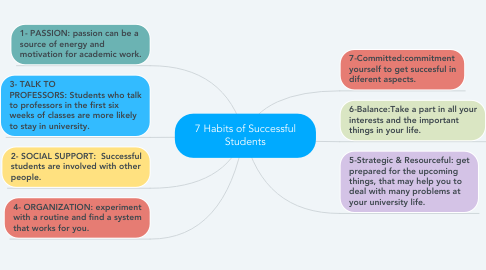 Mind Map: 7 Habits of Successful Students