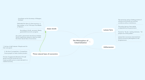 Mind Map: The Philosophers of Industrialization