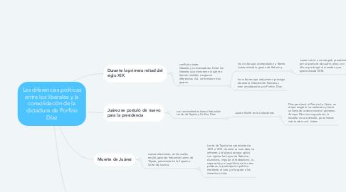Mind Map: Las diferencias políticas entre los liberales y la consolidación de la dictadura de Porfirio Díaz