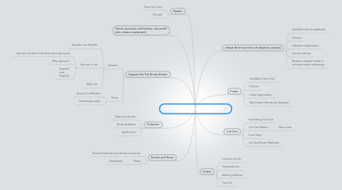 Mind Map: The Pat Brody Cat Shelter: Home