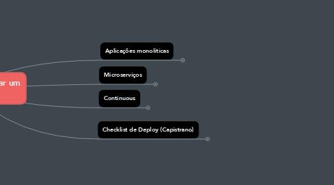 Mind Map: Estratégias para realizar um Deploy
