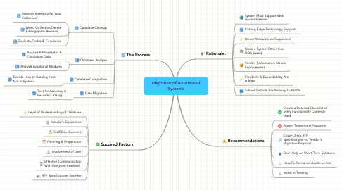 Mind Map: Migration of Automated Systems