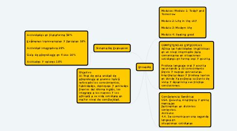 Mind Map: Encuadre