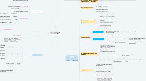 Mind Map: Técnicas e instrumentos de recolección de datos