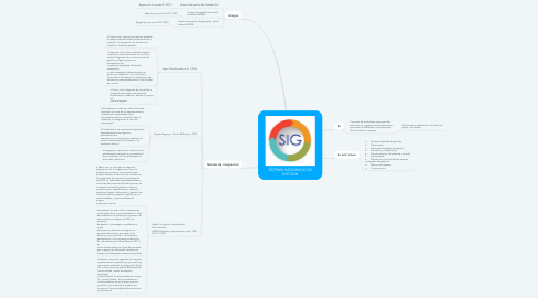 Mind Map: SISTEMA INTEGRADO DE GESTIÓN