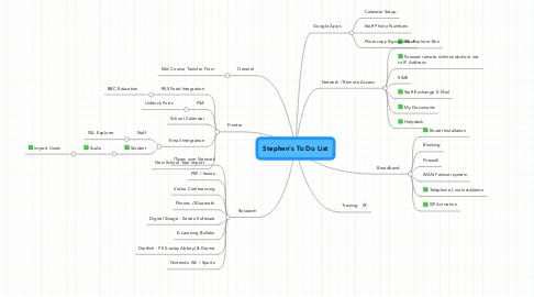 Mind Map: Stephen
