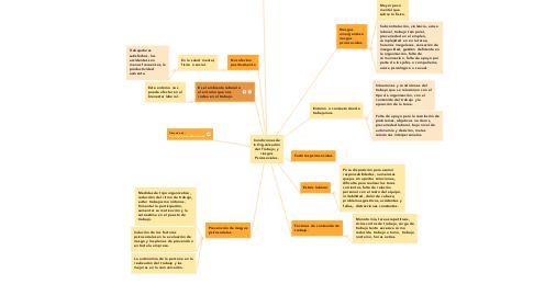 Mind Map: Condiciones de la Organización del Trabajo, y riesgos Psicosociales.