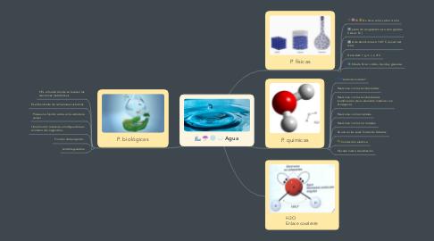 Mind Map: Agua