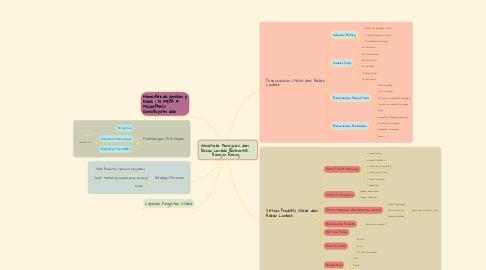 Mind Map: Wirausaha Kerajinan dari  Bahan Limbah Berbentuk  Bangun Ruang