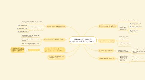 Mind Map: UNA NUEVA ERA DE CONFLICTOS Y VIOLENCIA
