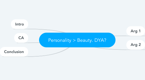 Mind Map: Personality > Beauty. DYA?
