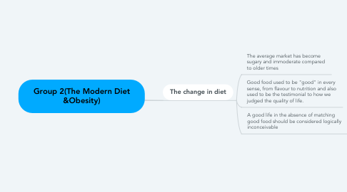 Mind Map: Group 2(The Modern Diet &Obesity)
