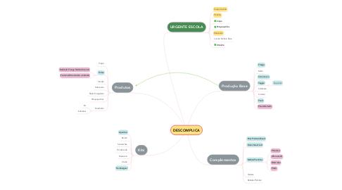 Mind Map: DESCOMPLICA