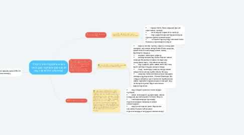 Mind Map: Оқыту мен оқудағы жаңа тәсілдер: мұғалімдер қалай оқу керектігін үйретеді