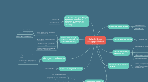 Mind Map: Early childhood pedagogical beliefs