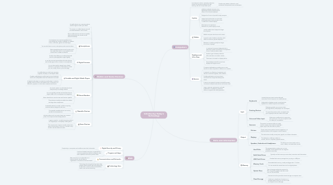 Mind Map: Introducing Today's Technology