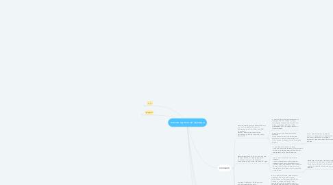 Mind Map: курс по дизайну