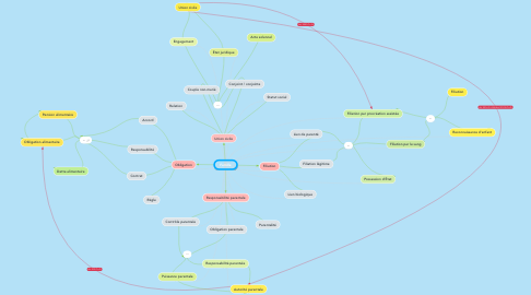 Mind Map: Famille