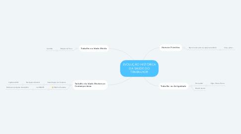 Mind Map: EVOLUÇÃO HISTÓRICA DA SAÚDE DO TRABALHOR