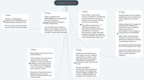 Mind Map: Estratégia Social Sense