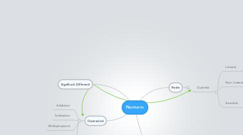 Mind Map: Numero