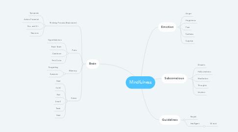 Mind Map: Mindfulness