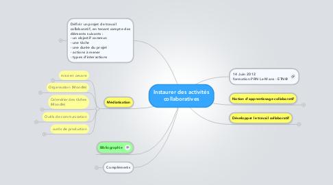 Mind Map: Instaurer des activités collaboratives