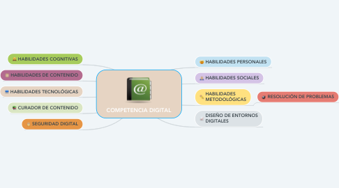 Mind Map: COMPETENCIA DIGITAL