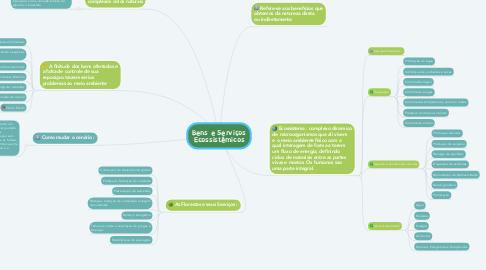 Mind Map: Bens e Serviços Ecossistêmicos