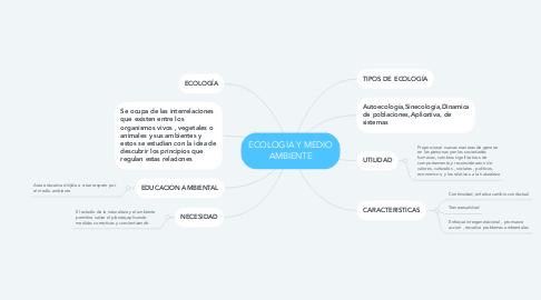 Mind Map: ECOLOGIA Y MEDIO AMBIENTE