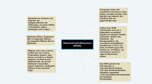 Mind Map: Warenwirtschaftssystem (WWS)