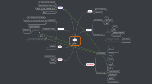 Mind Map: Lettera